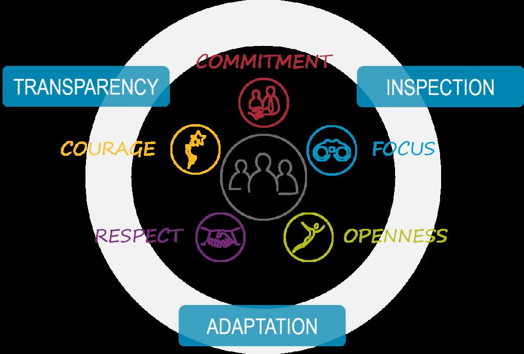 principes et valeurs de Scrum